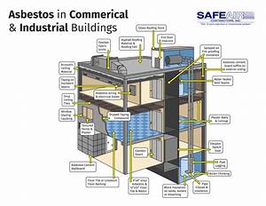 Infographic  Asbestos In Commercial And Industrial Buildings