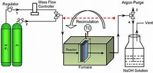 Experimental Setup Used For Direct Fluorination Of Gas