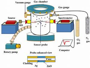 Schematic Of Experimental Chlorine Gas Sensing Set Up