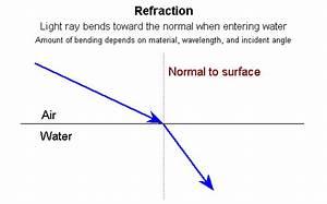 Refraction | easysciencev5