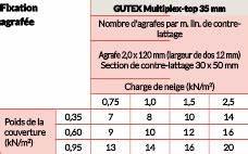 Gutex Multiplex Top : gutex produit ~ Frokenaadalensverden.com Haus und Dekorationen