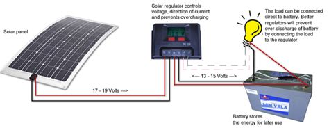 Solar Charge Controller Wiring Diagram by Wiring Diagram Of Solar System Bookingritzcarlton Info