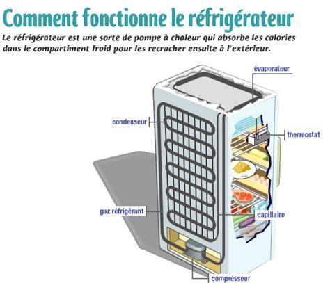 comment fonctionne une le refrigerateur fonctionnement