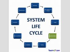 TeachICT A Level Computing System Life Cycle