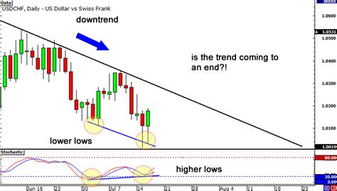 Divergence Template by How To Trade Divergences In Forex Babypips