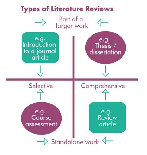 literature reviews researching   literature