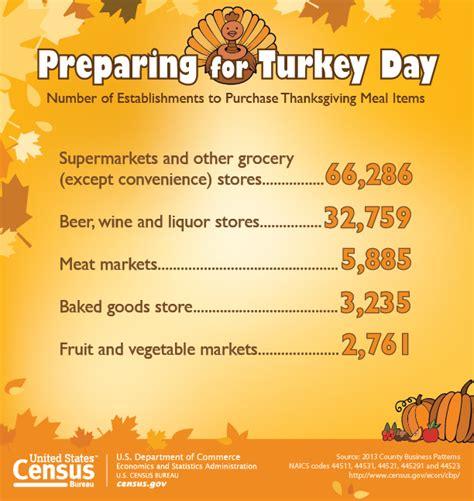 u s census bureau releases key statistics for thanksgiving day economics statistics