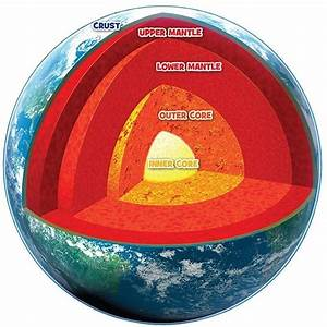 Structure Of The Earth