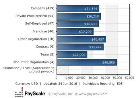 average salary of jobs in healthcare