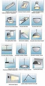 Indoor lighting fixtures classifications part two for Type of lighting fixtures