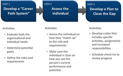 career coaching for the sales team pivotal perspectives