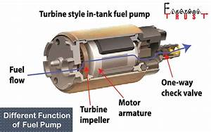 How To Test A Fuel Pump  U2013 Step By Step Guide
