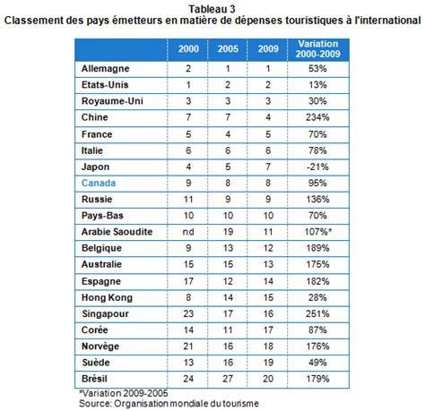 187 classement mondial des destinations et des march 233 s 233 metteurs