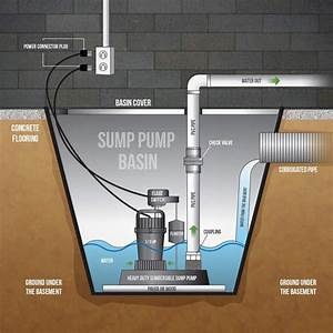 Wiring Database 2020  27 Sump Pump Float Adjustment Diagram