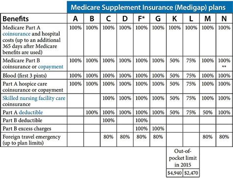 Medicare Supplement Plans Comparison Chart 2015  Nj. Petit Mal Seizures Treatment. Questions To Ask An Attorney. Delgado Community College Nursing. Accredited Online Law Degrees. Rn Programs In Massachusetts Vpn On Iphone. Open Source Reporting Software. Wal Mart Oil Change Coupons Pics Of Colleges. Auto Insurance Lubbock Israel Dental Implants