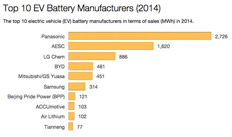 lg chem   steal teslas home battery storage thunder cleantechnica