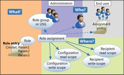 The Design Functions Of A Knowledge Based Pdf Understanding Based Access Exchange 2013 Help