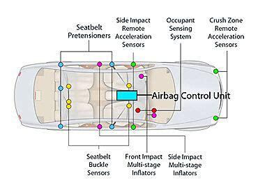 resetting  replacing  airbag ecu