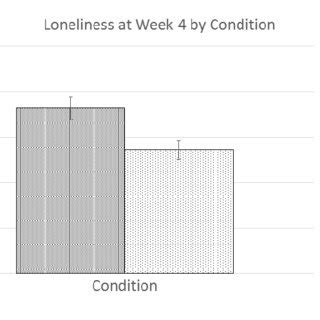 total weekly social media use time by condition scientific diagram