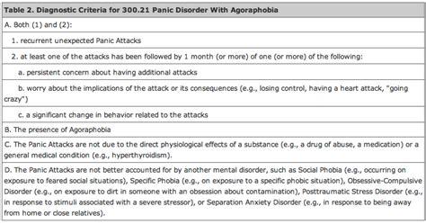 panic disorder physiopedia