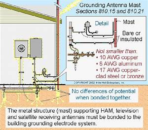 Satellite Dish Grounding Diagram