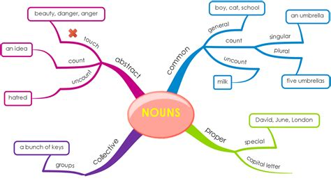 Article Template Ingles by Upsr English Mind Map Nouns To Write About A Subject Or