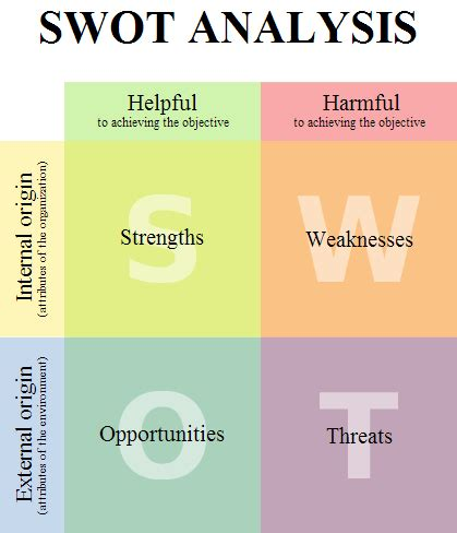 swot analysis etec  ventures  learning technology