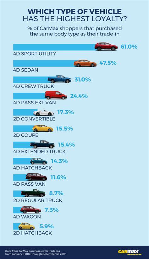 car brands      loyal owners