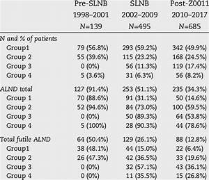 Number And Percentage Of Patients With Axillary Lymph Node