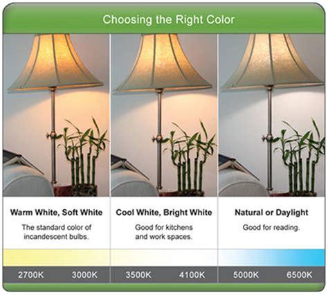 color temperature led fluorescent lights vs energy
