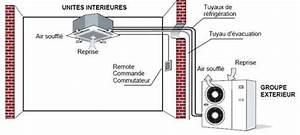 Installation Clim Reversible : radiateur schema chauffage poele a gaz propane ~ Premium-room.com Idées de Décoration