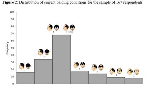 willingness toupee improbable study