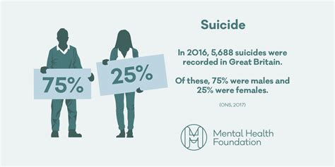Mental Health Statistics Suicide Mental Health Foundation