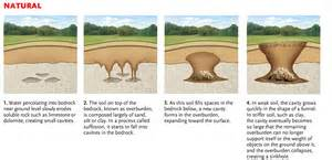 Corvette Museum Sinkhole 2014 by How Sinkholes Form Canadian Geographic