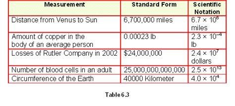 etap scientific notation