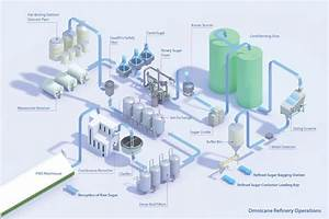 Cane Sugar Refinery Flowchart  With Images