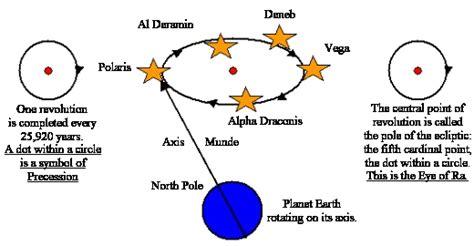 royal arch   precession   equinoxes