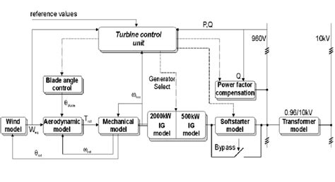 Block Diagram Active Stall Controlled Wind Turbine