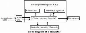 Block Diagram Of Computer  Basic Computer Science