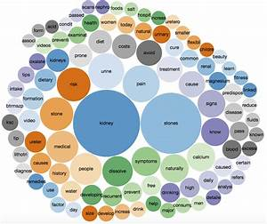 Bubble Chart Visualising The 100 Most Frequently Used