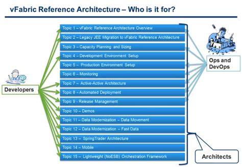 introducing a new reference architecture that will speed