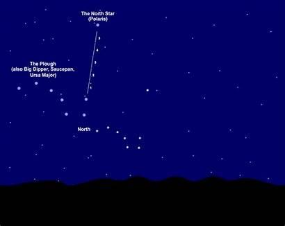 Stars Navigate Using Polaris Star Finding North