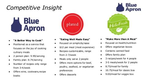 And Blue Analysis by Blue Apron Ad Management