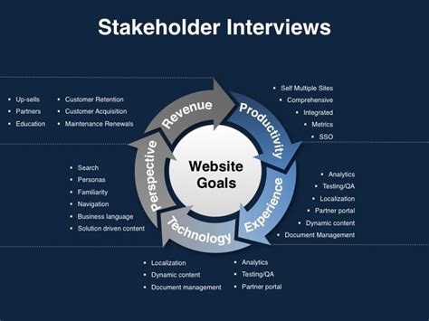 images  ux stakeholder interviews  pinterest