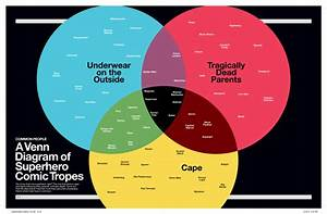 Infographic  A Venn Diagram Of Superhero Comic Tropes