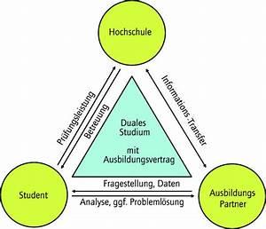 Duales Studium Management : facility management ~ Jslefanu.com Haus und Dekorationen