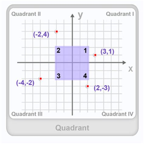 what is quadrant definition facts exle
