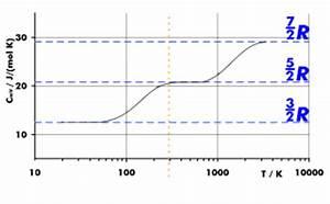 Molare Wärmekapazität Berechnen : thermodynamik ~ Themetempest.com Abrechnung