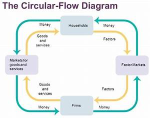 29 In A Simple Circular Flow Diagram Households Buy Goods