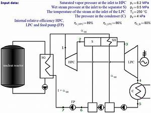 Study 9  Nuclear Power Plant Steam Turbine Cycle